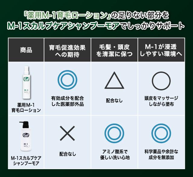 M-1スカルプケアシャンプーモア商品説明画像3